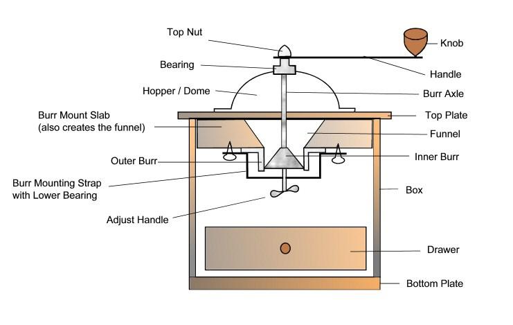 Coffee Grinder Parts ~ Kitchenaid schematic diagram colors elsavadorla